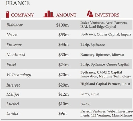 #Finance : 2 startups françaises dans le top 10 des investissements ... - Maddyness | Modellis | Scoop.it