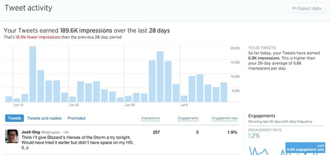 Twitter releases an analytics dashboard for regular tweets | Redes sociais | Scoop.it