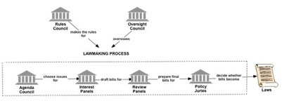 An Idealized Design for the Legislative Branch of Government | Systems Thinking World Journal | Computational Economics | Scoop.it