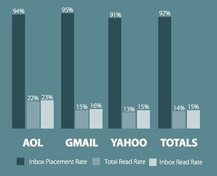 Can win-back email campaigns help reactivate lapsed customers? | Email selling for client acquisition and retention | Scoop.it