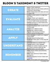 22 Effective Ways To Use Twitter In The Classroom - Edudemic | ENGLISH LEARNING 2.0 | Scoop.it