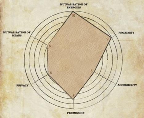 Les 6 dimensions d'un espace de coworking | Travailler autrement | Scoop.it