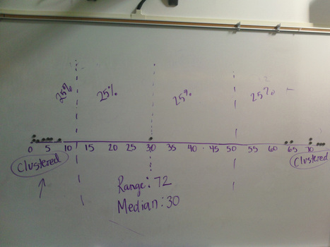 How do you teach data distribution to 11 year olds?? | Common Core | Scoop.it