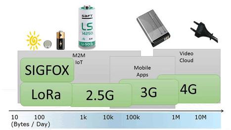 5G promises direct IoT cellular network connection | IOT et Makers | Scoop.it