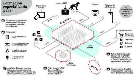 El Big Data creará 5 millones de puestos de trabajo en todo el ... - ABC.es | technology based | Scoop.it