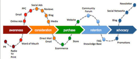 Optimizing Social Media Across the Customer Lifecycle | ClickZ | KIMspiration social business | Scoop.it