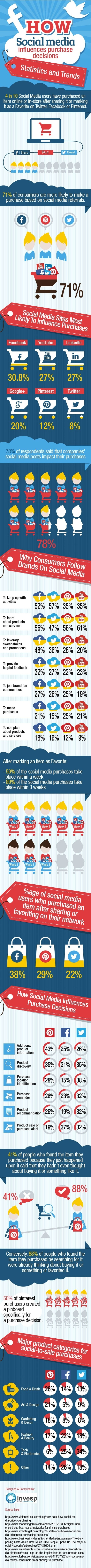 30+ Statistics How Social Media Influence Purchasing Decisions [INFOGRAPHIC] | Surviving Social Chaos | Scoop.it