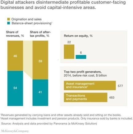 A digital crack in banking's business model | McKinsey & Company | Beacon | Scoop.it