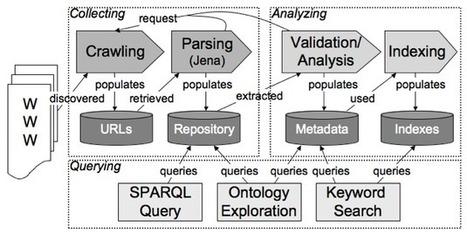 Watson - The Semantic Web Gateway | Web Of Data | Scoop.it