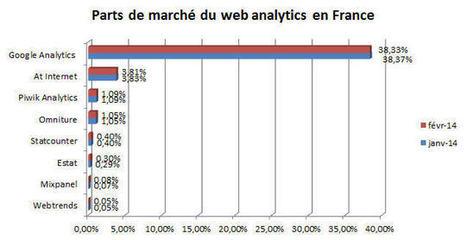 Google Analytics : l'érosion se poursuit en France | stratégies digitales | Scoop.it