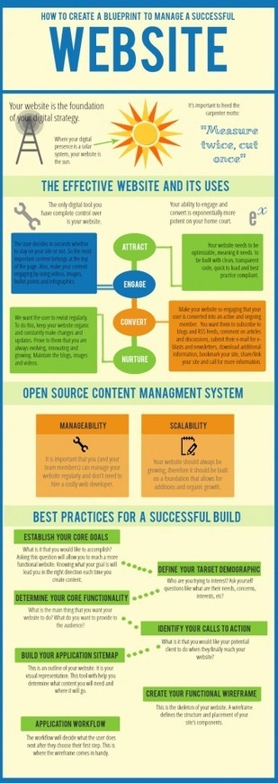 How to build a custom website blueprint | Solutions 8 Web Development | Scoop.it