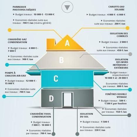 Les travaux de rénovation énergétique les plus rentables #Cas 1 | Quelle Energie : Le magazine | Avec IFECO devenez RGE ! | Scoop.it