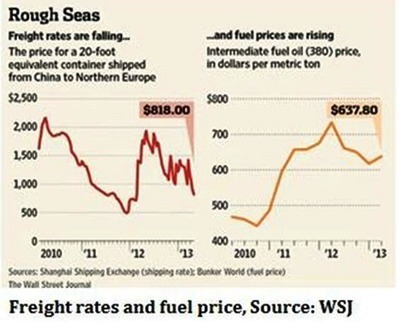 Have Calm Waters Returned for Shipping Stocks? - OilPrice.com | Maritime Issues | Scoop.it