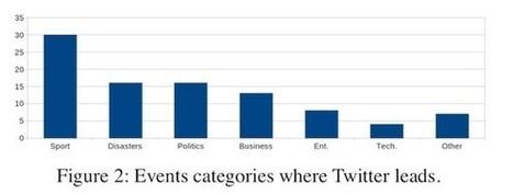 Twitter transforme-t-il les agences de presse en agences de paresse ? | Mise à jour(nalisme) | Scoop.it