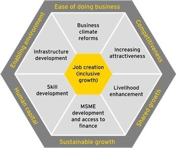 Our private sector development framework - EY - Global | Local Economic Development | Scoop.it