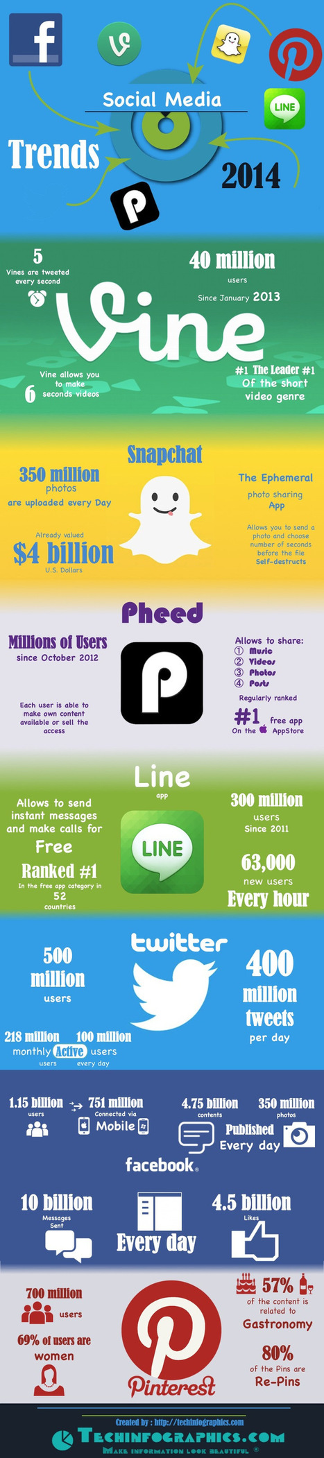 Tendencias en Redes Sociales para 2014 #infografia #infographic #socialmedia | AsesoriaWeb20 | Scoop.it