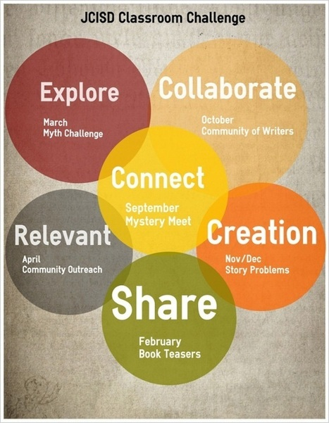 Connected Classroom Project by Stacey | networked teacher | Scoop.it