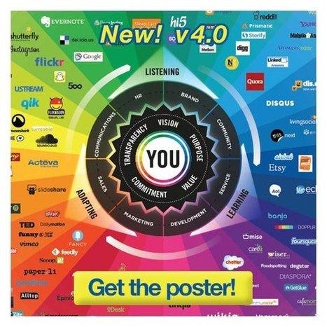 Prisme de la conversation 2013 : Outil stratégique d'analyse de présence sur les réseaux sociaux | BATIR POUR LE NUMERIQUE | Scoop.it