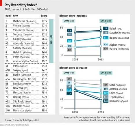 Daily chart: The Melbourne supremacy | The Economist | Year 8 Geography - Place and Liveability | Scoop.it