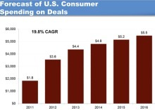 U.S. consumer online deal market to reach $3.6B in 2012 | NYL - News YOU Like | Scoop.it