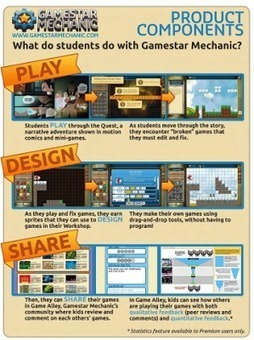 A Wonderful Tool to Help Students Easily Design Their Own Games ~ Educational Technology and Mobile Learning | Cuppa | Scoop.it
