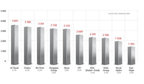 How aluminium market works   Aluminium du siècle 21   Scoop.it