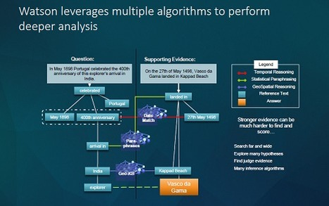 [slides] #MachineLearning and #CognitiveComputing | @CloudExpo #BigData | @CloudExpo | COMMUNITY MANAGEMENT - CM2 | Scoop.it