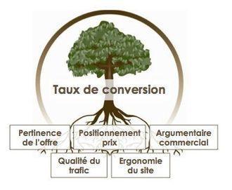Taux de conversion : 5 principes fondamentaux d'optimisation | commerce | Scoop.it