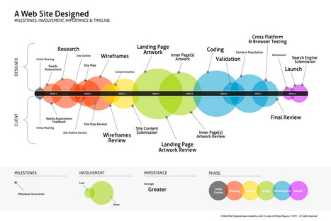 Website Design Projects Timeline From Research To Testing  [infographic] | Design Revolution | Scoop.it