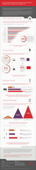 How Social Media and Mobile Technology Impact the Customer Experience | Infographics 101 | Scoop.it