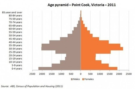 Australian Census 2011 - The Pyramids of Age | .id blog | Lorraine's Place and Liveability | Scoop.it
