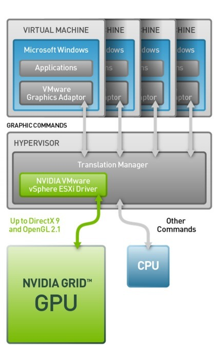 Test-Driving NVIDIA's GRID GPU Cloud Computing - HotHardware | Cloud Central | Scoop.it