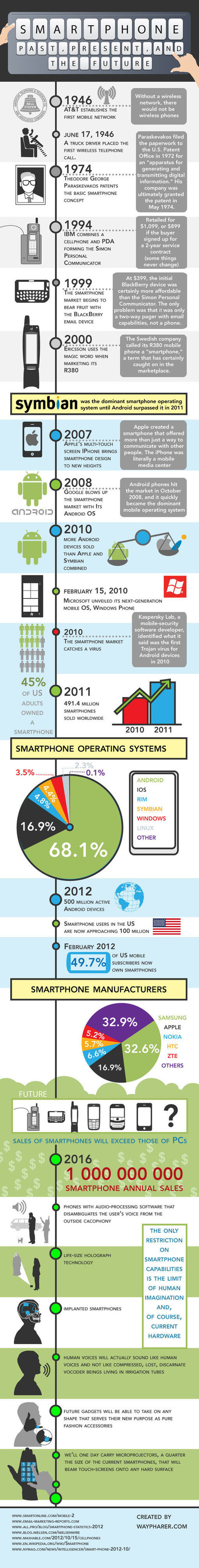 The Past, Present, And Potentially Amazing Future Of Smartphones (Infographic) | World of Meaningful Infograph | Scoop.it