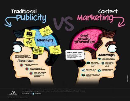Le Content Marketing s'impose en BtoB | Inbound marketing | Scoop.it