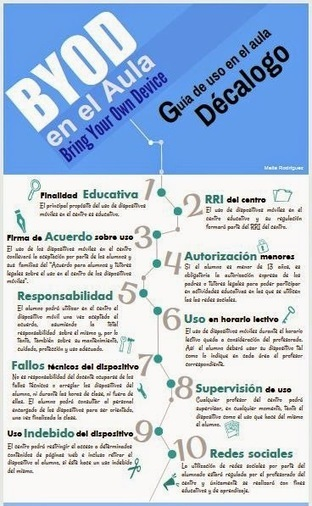 Maite´s Blog: BYOD en el aula | Mi clase en red | Scoop.it