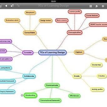 e4innovation.com » Blog Archive » Update on the 7Cs of learning design framework | ele@rning | Scoop.it