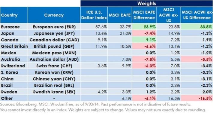What Is the U.S. Dollar Actually Worth? - ValueWalk | money money money | Scoop.it