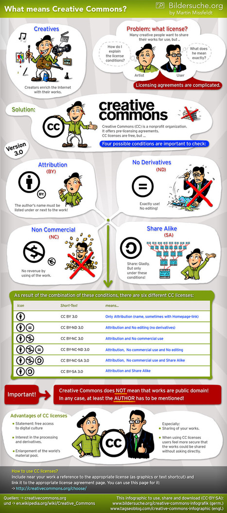 Creative Commons Infographic | Educational Technology and Mobile Learning | 21 century Learning Commons | Scoop.it