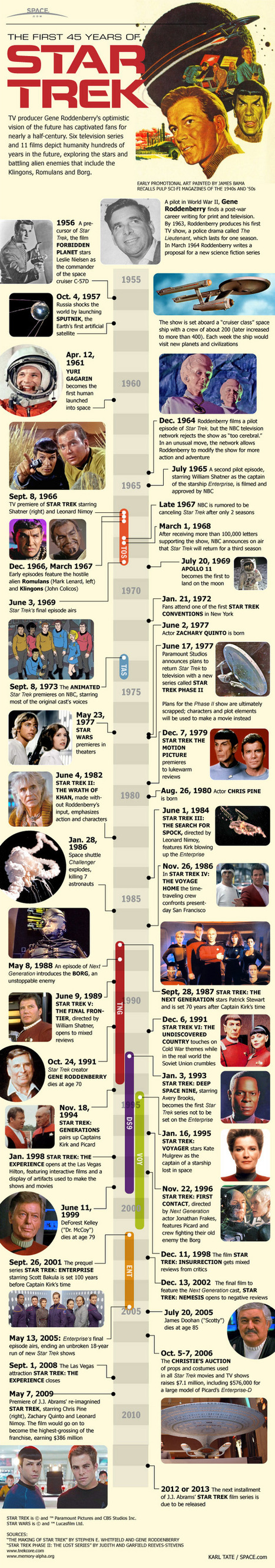 Star Trek Over The Last 45 Years (Infographic) | All Geeks | Scoop.it