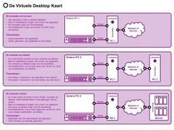 Blogisch! » Blog Archive » De Virtuele Desktop Kaart | Windows virtual desktop (cloud computing) | Scoop.it