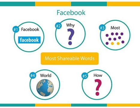 The Most Popular Words on Social Media And How to Make the Most of Them | technoliterati v.2.0 | Scoop.it