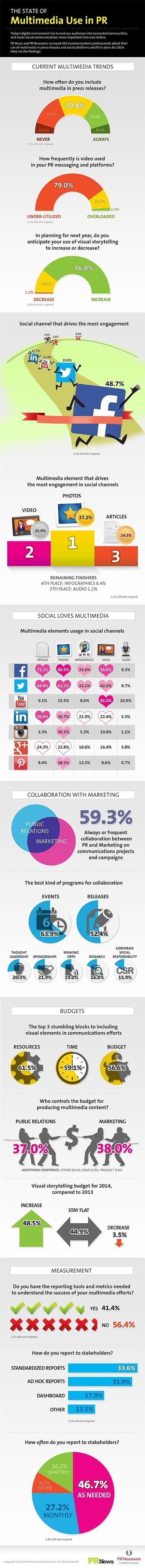 Video is Still Not a Big Enough Part of PR (Infographic) | Transforming small business | Scoop.it