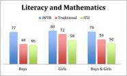Closing the gaps – Improving literacy and mathematics by ict-enhanced collaboration | Education Technology | Scoop.it