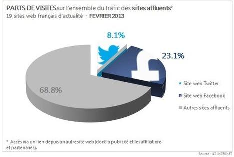 Médias: stagnation des affluents Twitter et Facebook - AT Internet   La veille du Web Marketing, E-commerce et Réseaux Sociaux pour les professionnels   Scoop.it