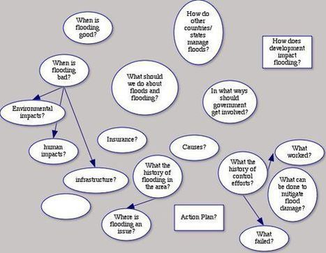 Mind mapping and Revising on iPads and Laptops | Curriculum Resources | Scoop.it
