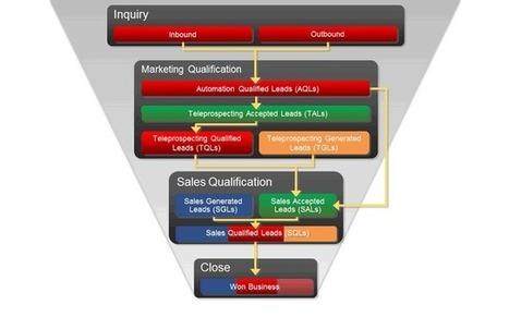 CLUB ADETEM B2B : Marketing Automation et Lead nurturing | marketing automation | Scoop.it