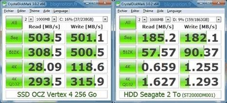 Pourquoi un disque SSD est rentable au quotidien | Web & Techno | Scoop.it
