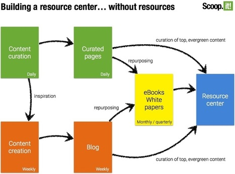 How we built a resource center without resources (and doubled our traffic) | Occupy Your Voice! Mulit-Media News and Net Neutrality Too | Scoop.it