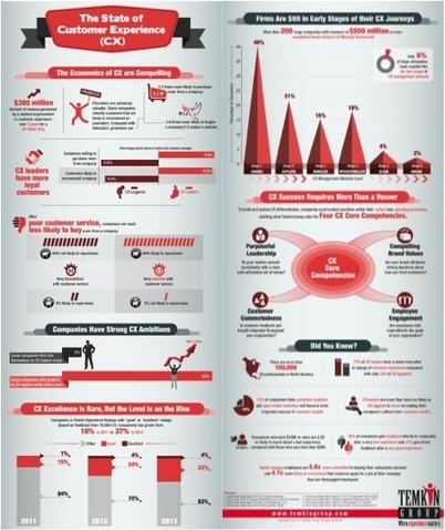 The Ultimate Customer Experience Infographic | Building Customer Led Organisations | Scoop.it