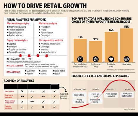 Driving growth in retail with analytics | Integrated Brand Communications | Scoop.it